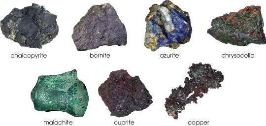 Copper Ore Minerals