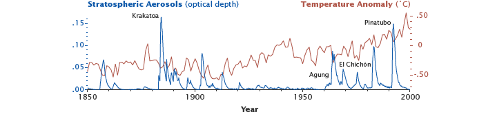 Graphs of aerosols and temperature from 1850 through 2000.
