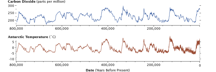 Graphs of Carbon Dioxide and Temperature for the past 8000,000 years derived from ice cores.