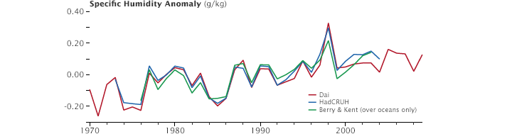 Graph showing the global increase in humidity since 1970.