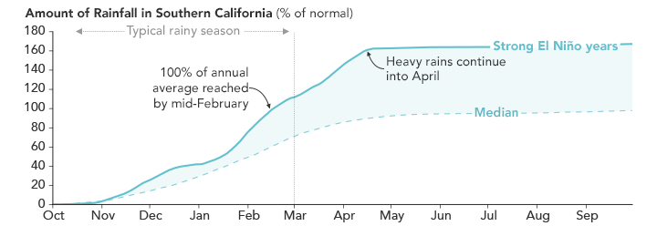Chart showing increased rainfall during El Niño years.