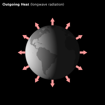 Diagram of energy leaving the Earth as heat.