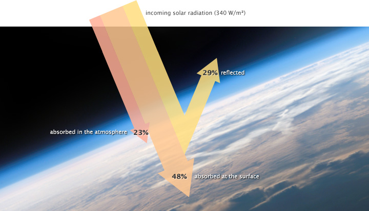 Diagram of solar radiation reflected and absorbed by the Earth and its atmosphere.