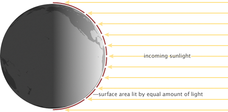 Illustration of how the intensity of sunlight on the Earth varies with latitude.