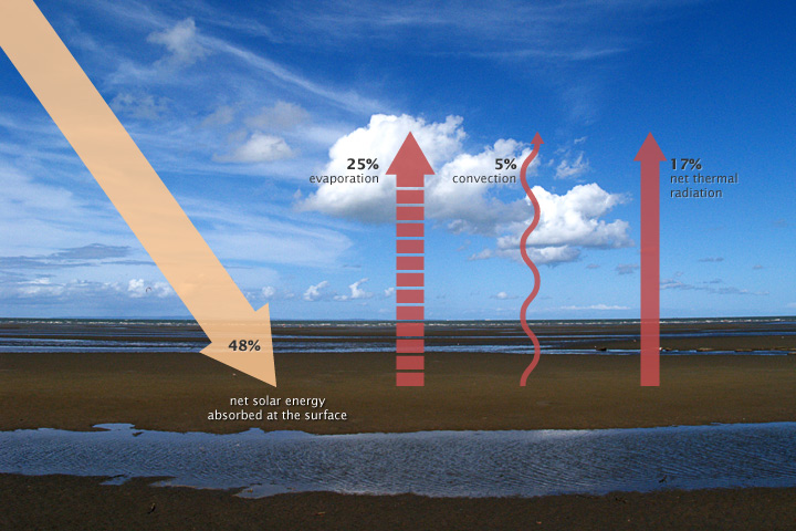 Illustration of the energy balance between Earth's surface and the atmosphere.