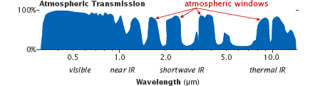 Diagram showing atmospheric windows from ultraviolet to thermal infrared wavelengths.