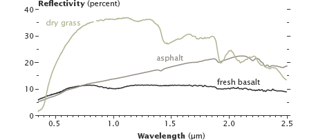 Reflectance spectra of asphalt, basalt, and dry grass.