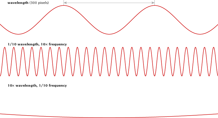 Diagram of Wavelength.