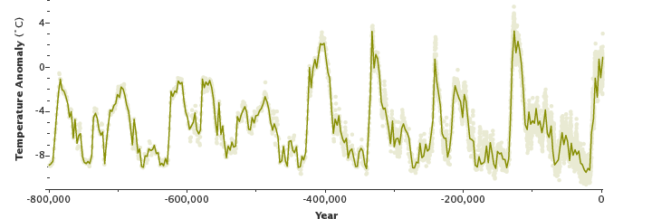 Graph of temperature anomalies from the EPICA ice core, Antarctica.
