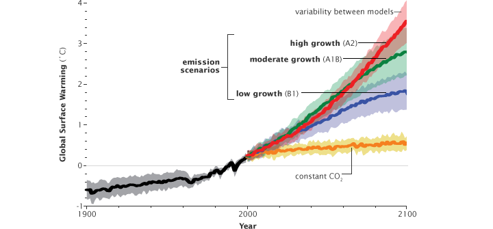 Graph of predicted temperature change based on 4 scenarios of carbon dioxide emissions.
