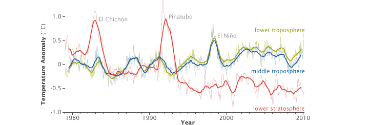 Graph of tropospheric and stratospheric temperatures from 1978 to 2010.