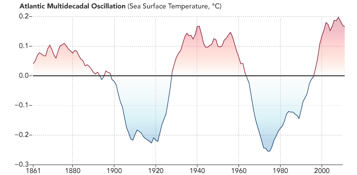 Graph of the Atlantic Multi-decadal Oscillation.