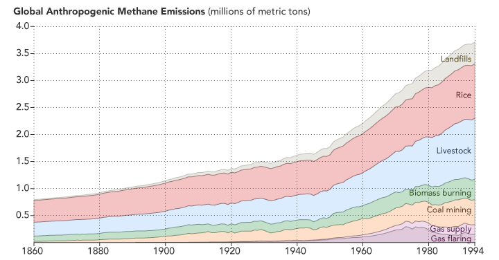 Anthropogenic methane emissions from AGAGE date