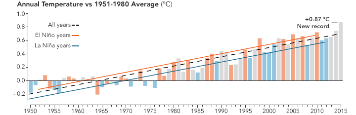 Both 2014 and 2015 set record highs for global temperatures.