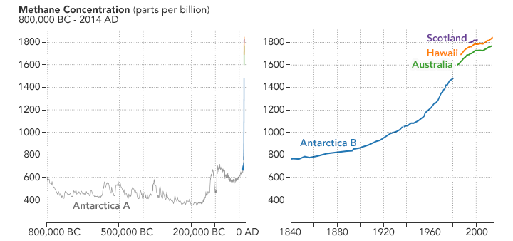 The concentration of methane in the atmosphere has risen sharply in in the past century.