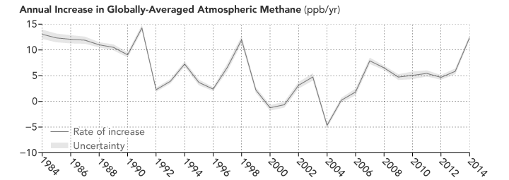 Chart of the rate of increases in methane over time