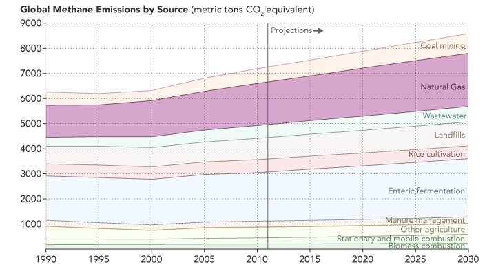 Secondly only to enteric fermintation, natural gas remains a primary source of methane emissions