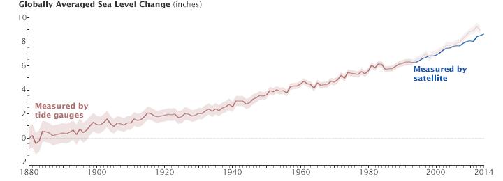Chart Of Sea Level Rise 1880 2017