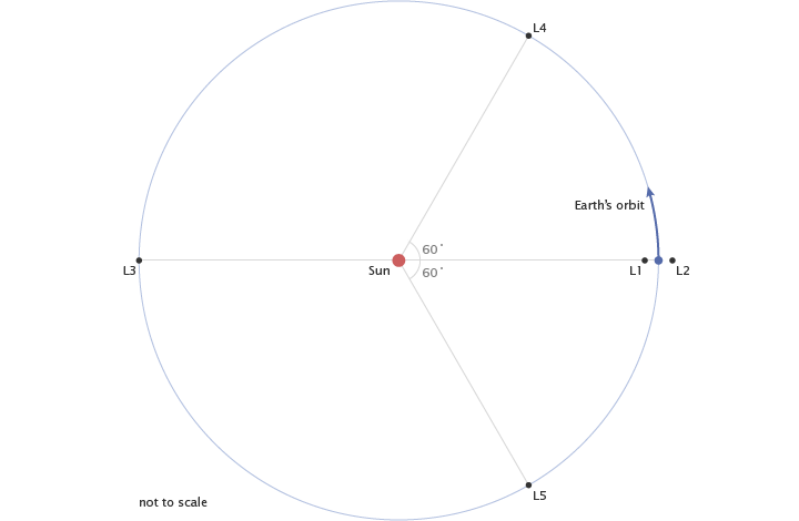 Diagram of Lagrange points.