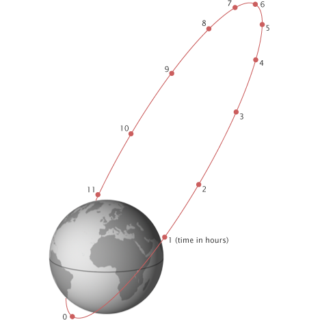 Illustration of the Molniya orbit.