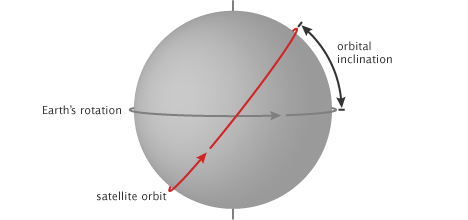 Diagram of orbital inclination.