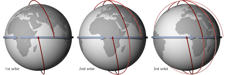 Illustration of a sun synchronous orbit.