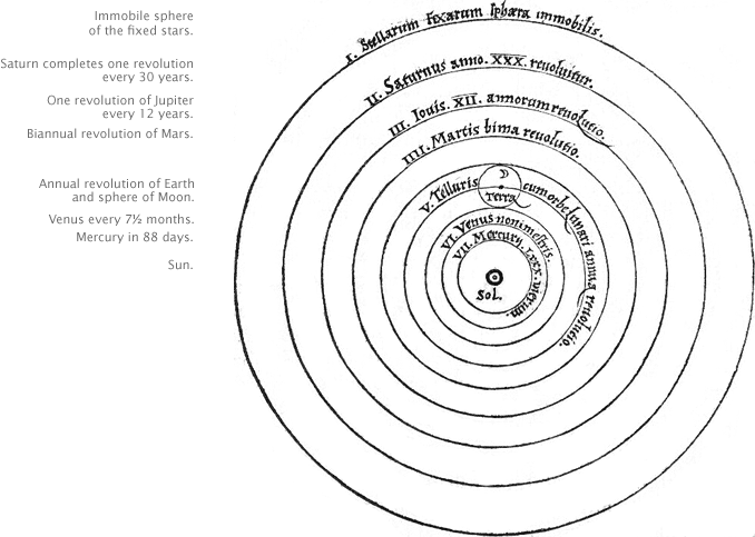 Copernicus' heliocentric view of the universe.