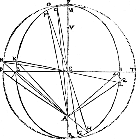 A diagram of Mar's elliptical orbit by Kepler.