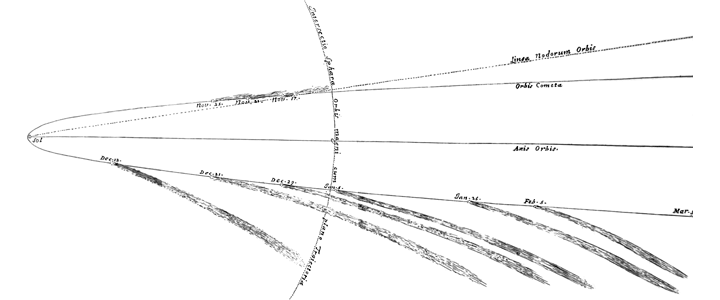Illustration of a comet's parabolic orbit by Isaac Newton.