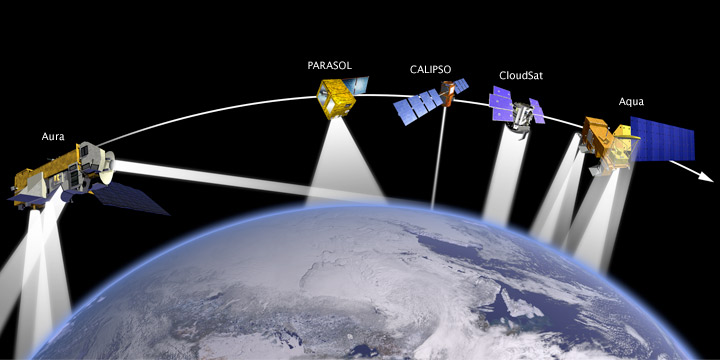 Illustration of the A-Train satellite constellation.