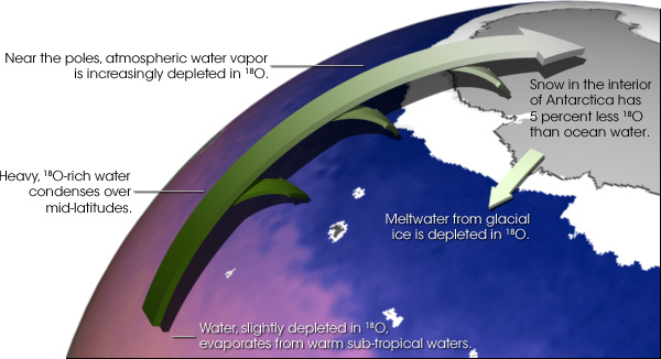 Illustration of oxygen-18 depletion as atmospheric moisture is transported from the equator to the poles.
