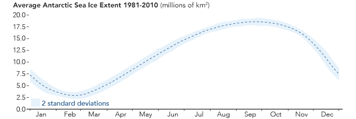 Graph of daily average Antarctic sea ice extent.