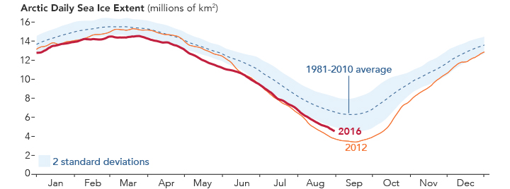 Graph comparing average daily Arctic sea ice extent from 1981-2010 to the daily extent in 2012 and 2016.