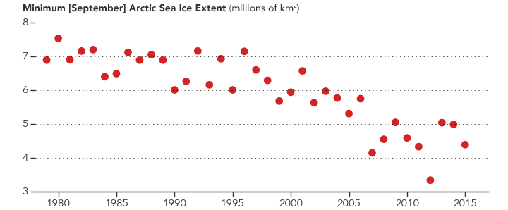Graph of September average Arctic sea ice extent.