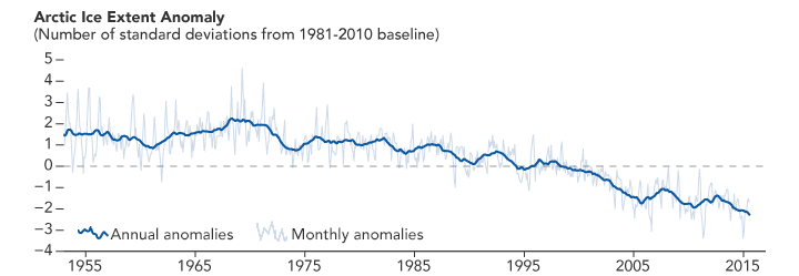 Graph of arctic sea ice anomalies from 1953 to 2016.