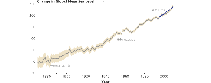 Global mean sea level from 1870 through 2009.