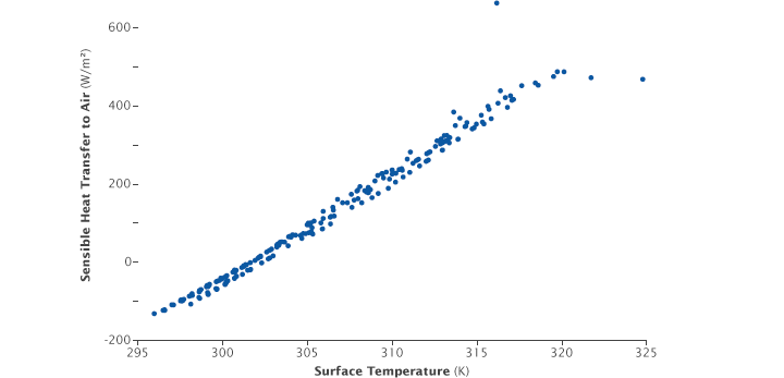 Graph showing relationship between surface temperature and sensible heat transfer.