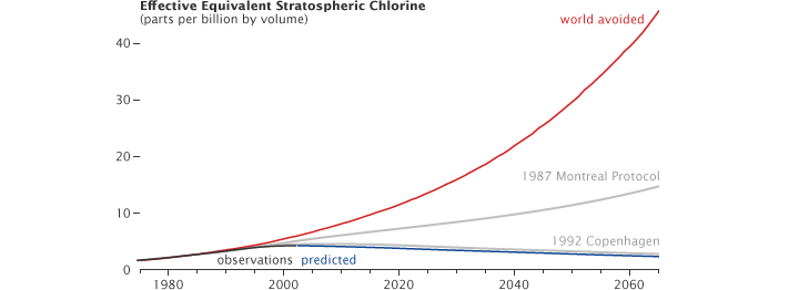 Graph of equivalent stratospheric chlorine