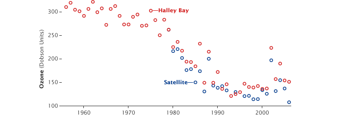 Graph of ozone hole measurements from Halley Bay and Satellite.