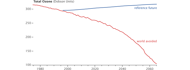 Graph comparing projected with world avoided ozone.
