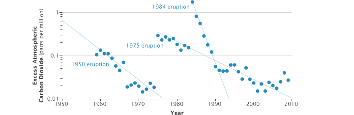 Mauna Loa Excess CO2 1950-2010