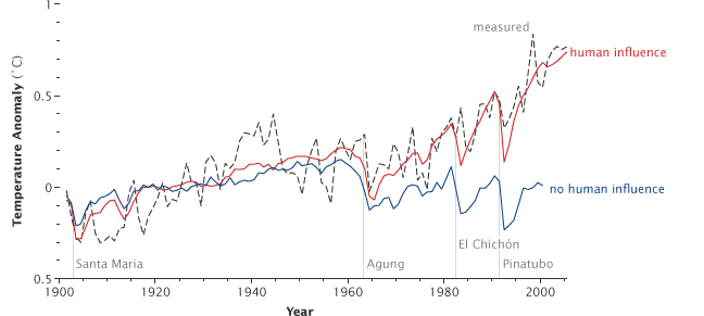 Climate Qa If Earth Has Warmed And Cooled Throughout History