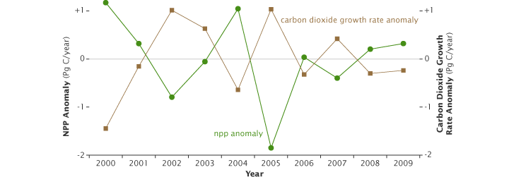 Redrawn graph of NPP anomaly versus inverted carbon dioxide growth rate anomaly.