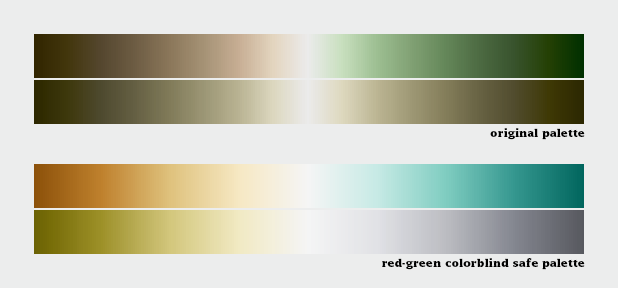 Examples of a palette that fails for colorblind viewers, and a corrected version.