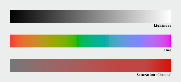 Lighntess, hue, and saturation color ramps.