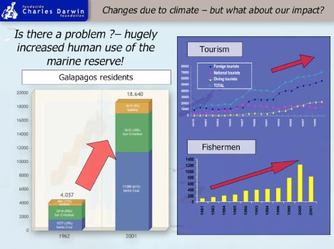 Human impact on climate change