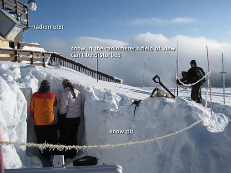 researchers in snow pit on Storm Peak