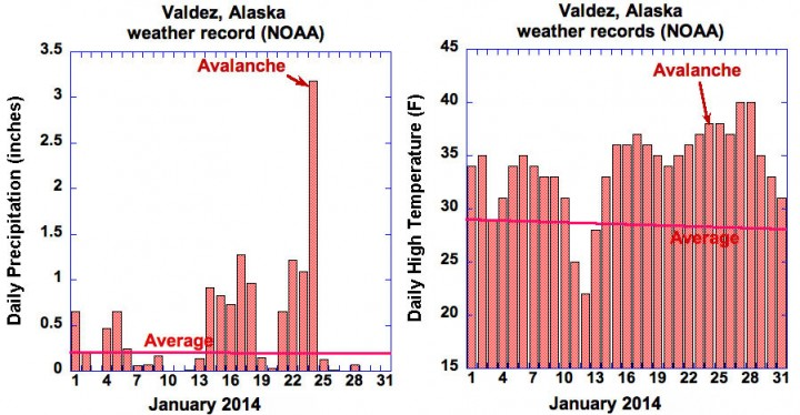 "January 2004 temperature records for the Valdez recording station. The almost horizontal lines are the averages for those dates (""normals"") over the period 1972-2014. January 2014 was twice as wet as normal, and about 6°F (3.3 °C) warmer than normal, but the day of the disaster and three preceding days broke multiple weather records in several parameters. Daily low temperatures (not shown) were also exceptional, with no freezing conditions in Valdez for the three nights prior to the avalanche, whereas normal lows are about 19 degrees for those dates."