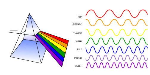 A prism (right) and wavelengths of color (left) http://science.hq.nasa.gov/kids/imagers/ems/visible.html