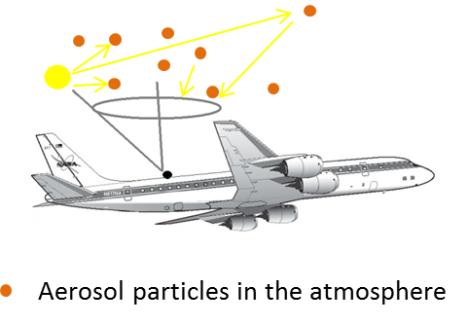 4STAR sky scanning diagram